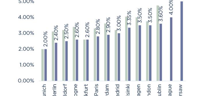 Meergezinswoningen de op één na grootste beleggingssegment in de Europese vastgoedmarkt, aldus Savills