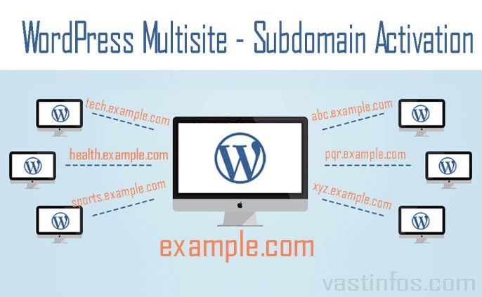 Activate WordPress MultiSite Subdomain tutorial steps video, subdomain wp multisite, wordpress multisite subdomain parking, subblogs with subdomains in wordpress,