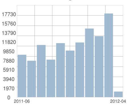 Statistik vastrasicklao.se mars 2012