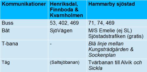 Kommunikationer i Henriksdal, Finnboda och Kvarnholmen jämfört med Hammarby sjöstad