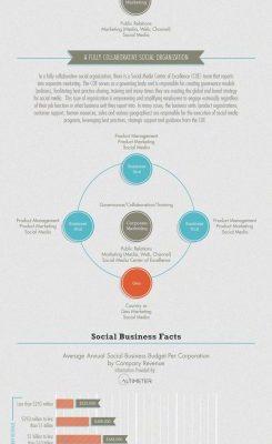 Social-компанията – отвъд Facebook