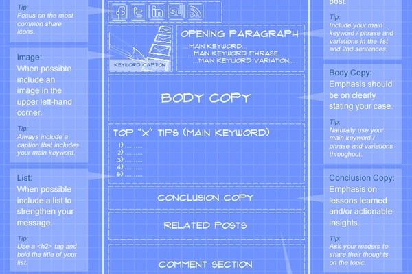 Анатомия на перфектния блог пост