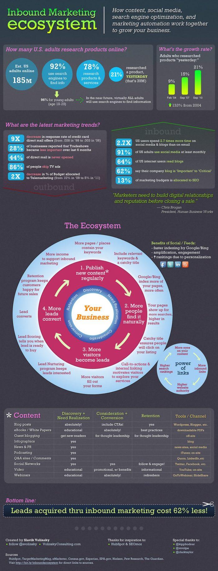 inbound-marketing-ecosystem