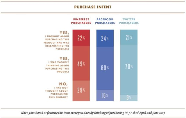 Social to sale: Purchase intent