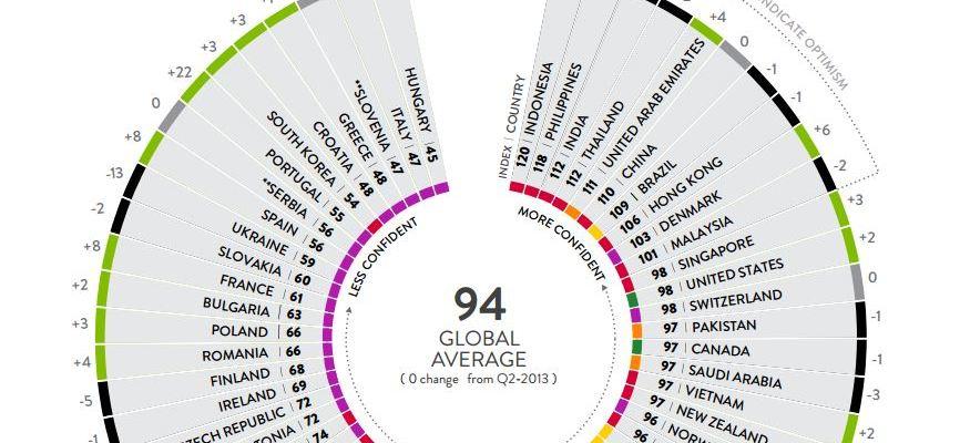 Българските потребители: не много по-уверени от преди година