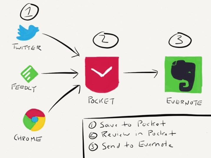 Pocket Process