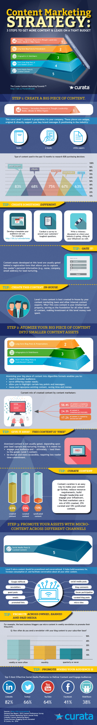 content pyramid infographic