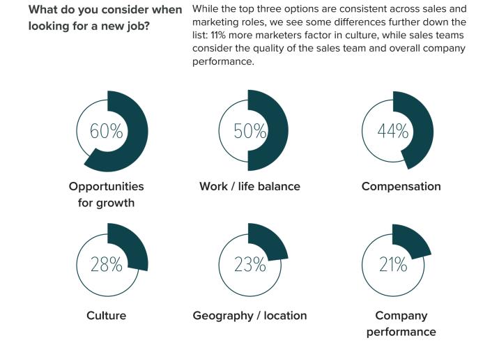 фактори за смяна на работа