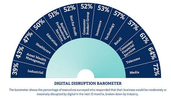 disruption barometer