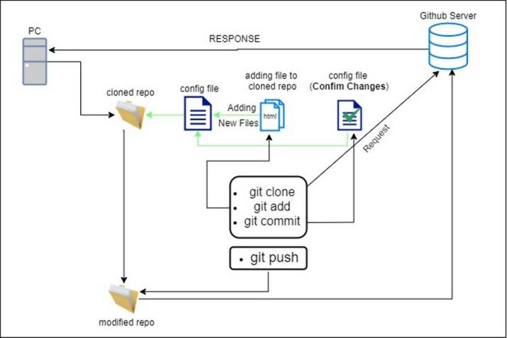 cara menggunakan perintah Git