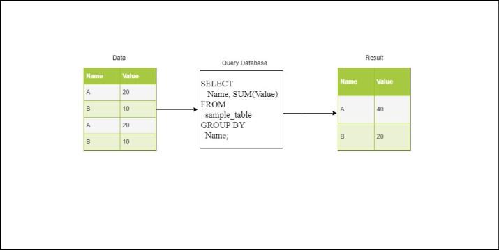 Ilustrasi singkat bagaimana cara kerja MySQL