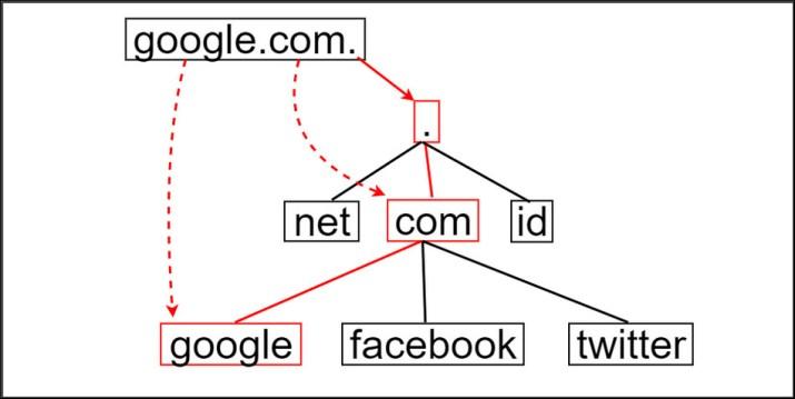 Pengertian DNS 1_hierarki_dns