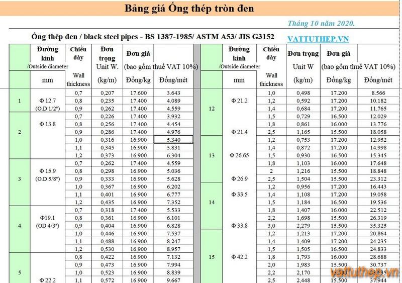 Giá thép ống đen 12.7 1.38 15.9 17.1 19.1 21.2 27 31.8 42.2 48.1 50.3 50.8 59.9 60.3 75.6 76 88.3 89 101.6 108 127