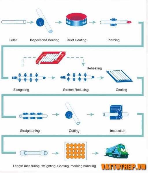 Quy trình sản xuất ống thép đúc cán nóng