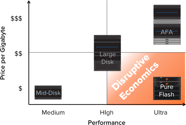 Pure_Storage_Economics.png