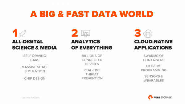 BigFastDataWorld