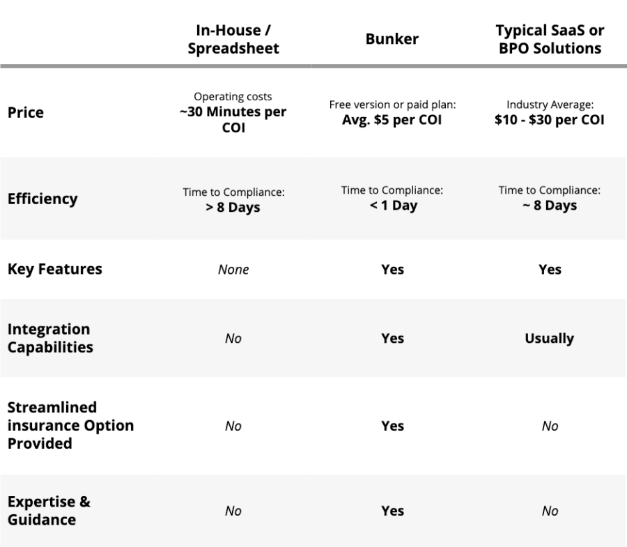 Comparison table of the three types of certificate of insurance management solution, including the price, efficiency, and features of each.