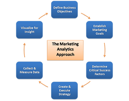 THe Marketing Analytics Approach