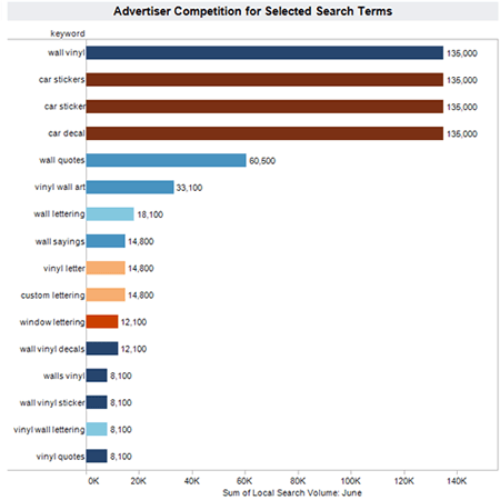 Search Term Monthly Volume and Advertiser Competition