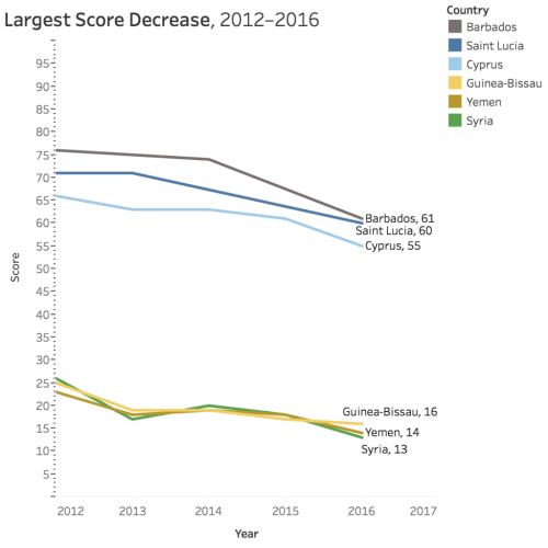 Largest Score Decrease Charts over Time