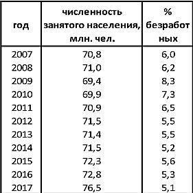 Количество занятого населения россии