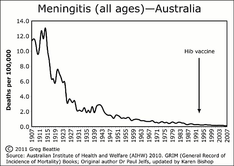 Meningitis all ages in Australia, 1907 to 2007