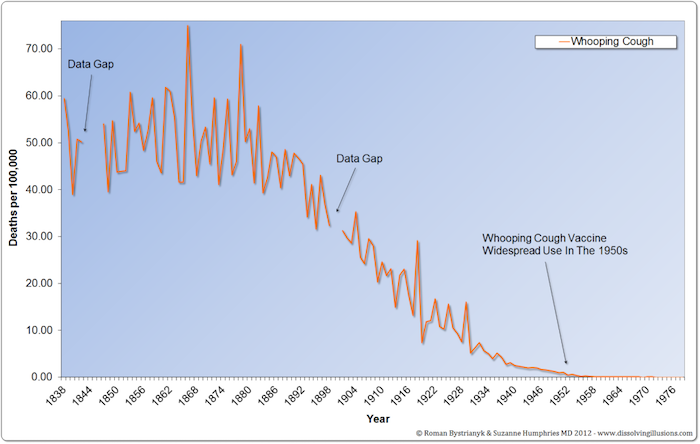 England and Wales whooping cough mortality rate, 1838 to 1978.