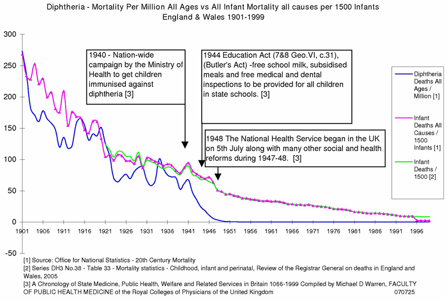 Diphtheria mortality England and Wales