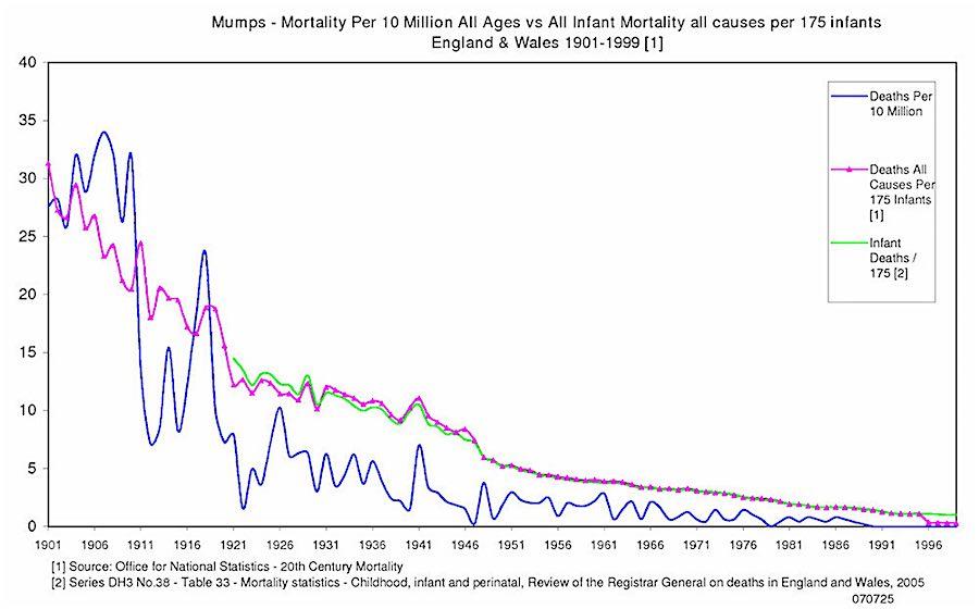 mumps uk 1900-1999