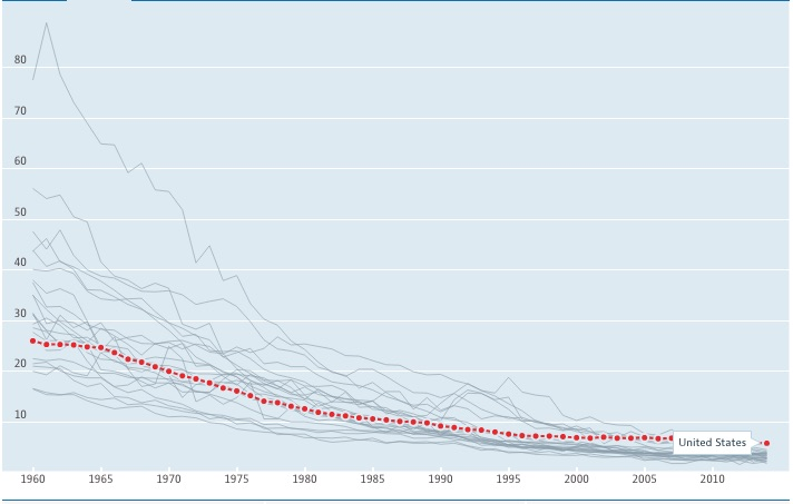 Most European Countries had much higher infant mortality rates than the US in the 1960s and 70s, which affected relative rankings, even as all countries saw infant mortality rates fall.
