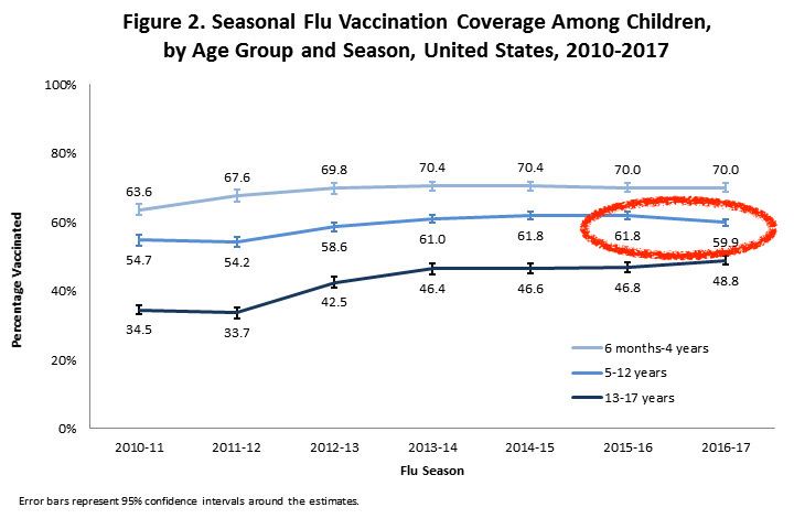 Why did flu vaccine rates drop in younger school age kids when Flumist wasn't available?