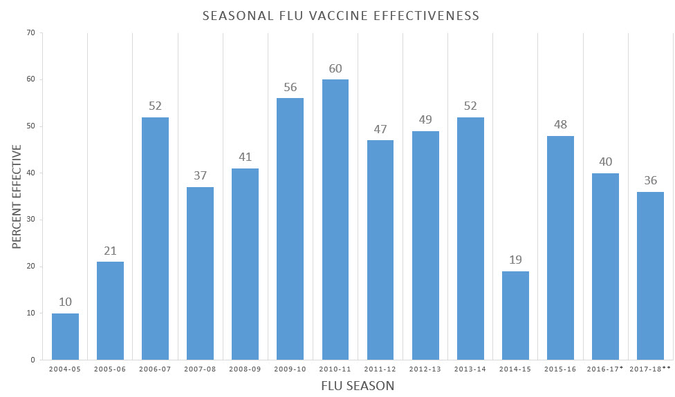 Except for a few years when their was a poor match, the flu season is typically between 37 to 60% effective.