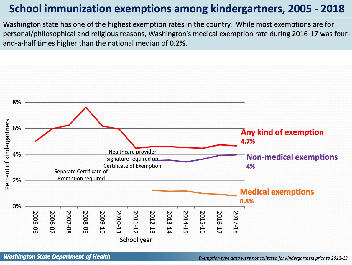 Washington has one of the highest rates of exemptions in the United States.