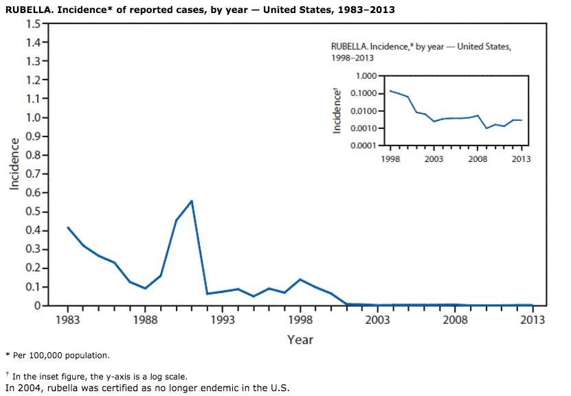 The US had a big spike in rubella cases in the last 1980s.