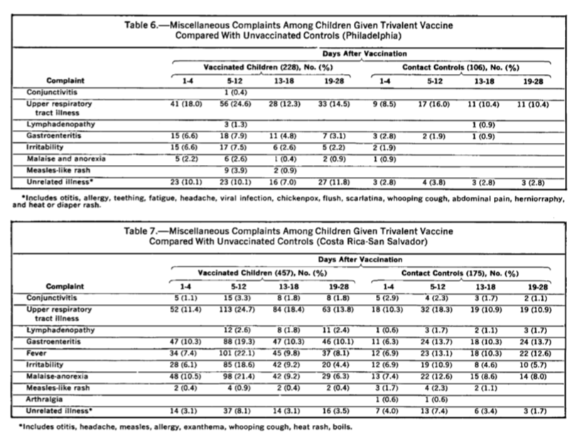 A Vaccinated vs Unvaccinated Study - Stokes et al on Trivalent combined measles-mumps-rubella vaccine. Findings in clinical-laboratory studies.