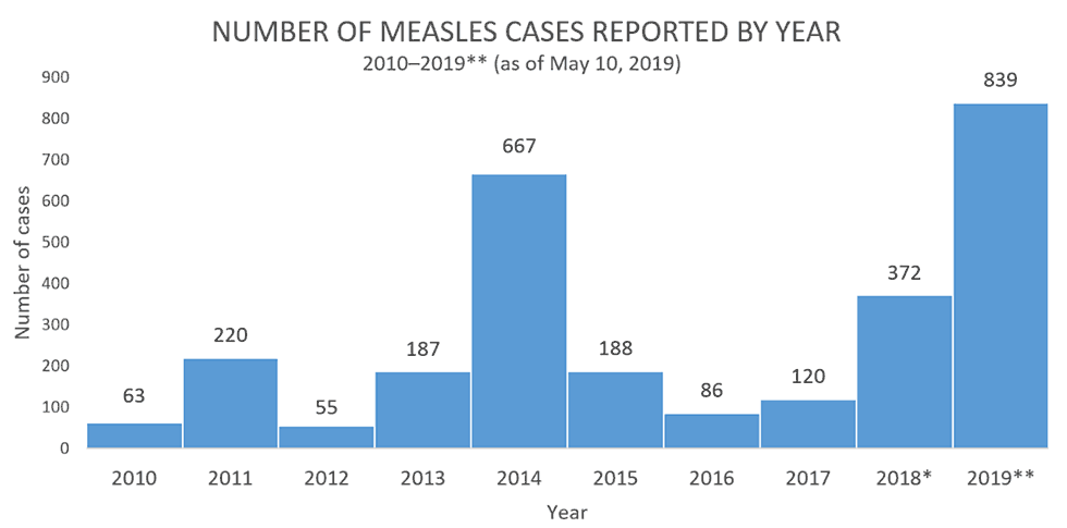We will soon pass the last record high number of measles cases - 963 cases - set in 1994.