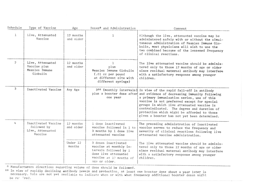 The ACIP committee came up with four different dosage schedules for measles vaccines in 1964.