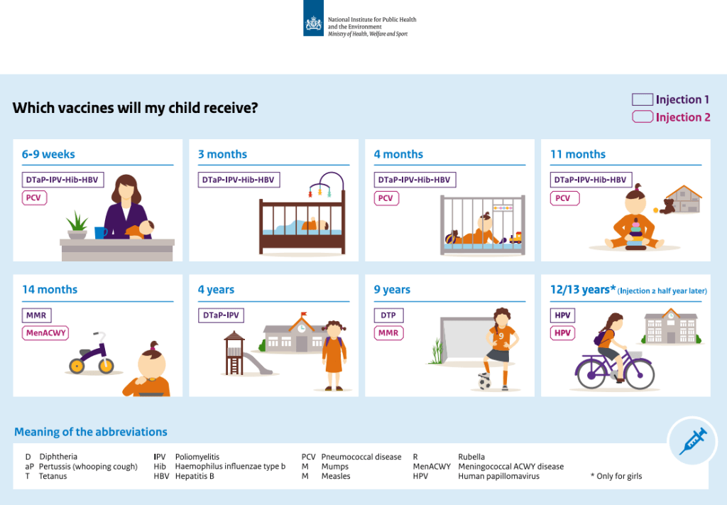 The 2018 vaccination schedule in the Netherlands. New additions in 2020 will be the rotavirus vaccine or high risk infants, Tdap in pregnancy, and MenACWY for teens.