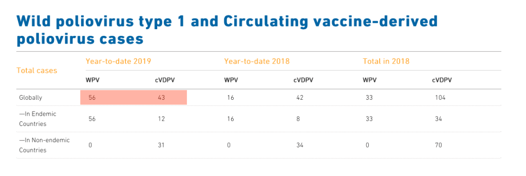 Polio this week as of 24 July 2019, with more paralysis from wild polio viruses than mutant strains of the polio vaccine.