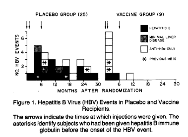 A lot of folks in the placebo group for the hepatitis B vaccine trials got hepatitis B.