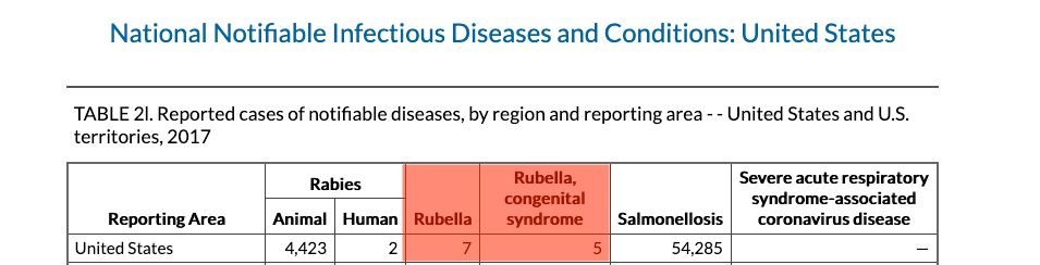 There were five cases of congenital rubella syndrome in the United States in 2017, all import related.