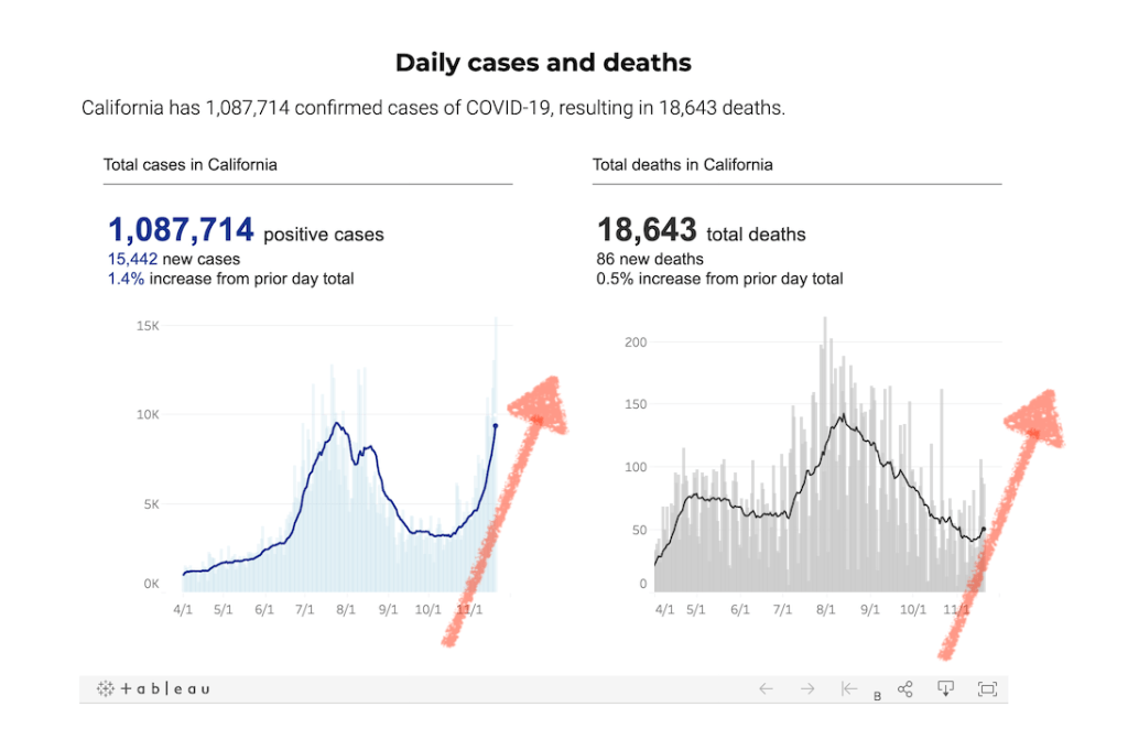 Looking at the full charts, you can see that as cases have gone up, COVID-19 deaths have started to trend up too.