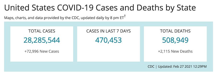 Over 500,000 people have died with COVD-19 in the United States.