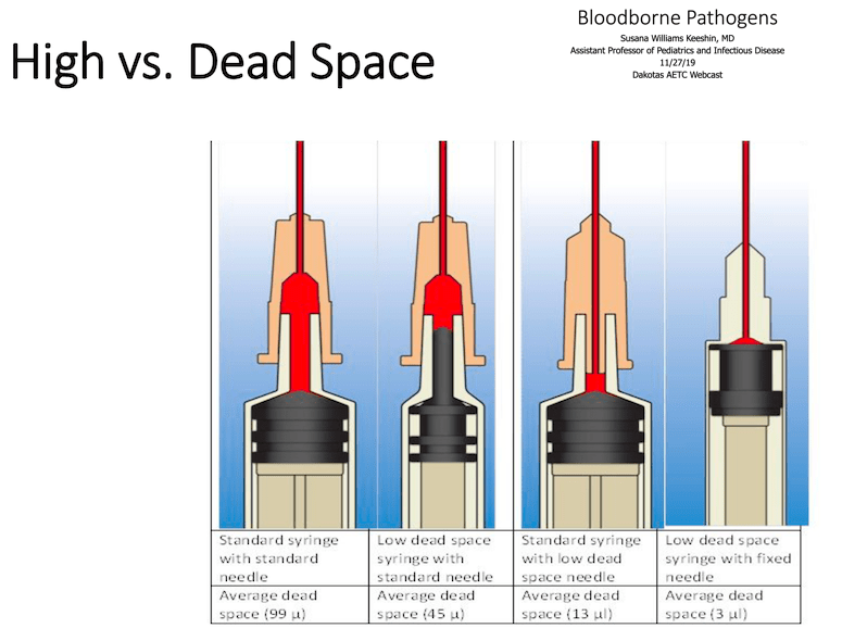 It's easy to see the difference in the amount of fluid left/wasted in a standard syringe vs a low dead space syringe.
