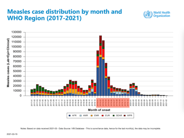 Over 207,500 people died with measles in 2019 worldwide, with measles deaths jumping nearly 50 percent since 2016.
