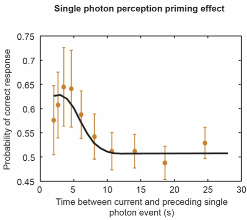 Figure 4: Probability of correct response as a function of the time to the preceding single-photon event, data averaged across subjects and ratings. 0.5 is the baseline and corresponds to random guessing. Solid line is a fit to our mathematical model.