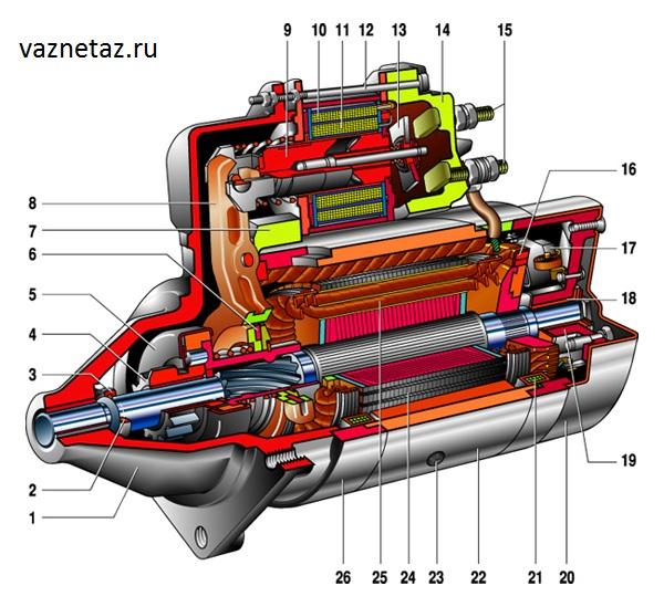 Схема стартера ВАЗ