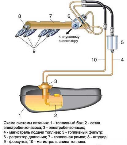 Типовая схема системы питания авто с погружным бензонасосом