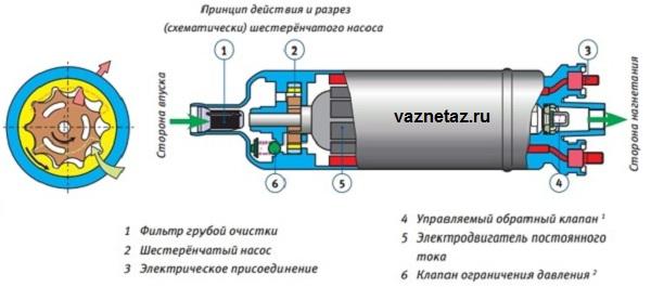 Схема работы шестеренчатого эксцентрикового бензонасоса