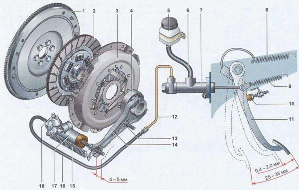 Сцепление ВАЗ 2107 - замена, регулировка и ремонт